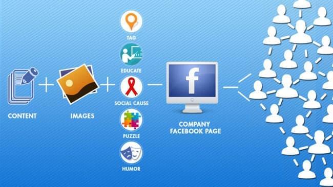 купить аккаунт facebook подтвержденный